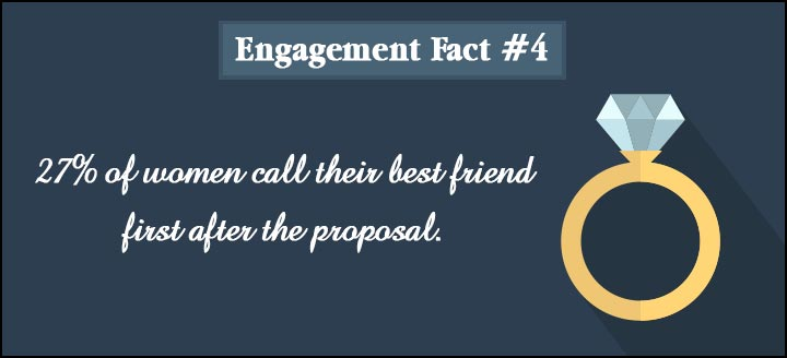 Engagement Quotes - Fact 4