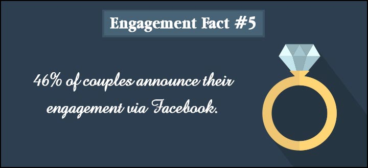 Engagement Quotes - Fact 5