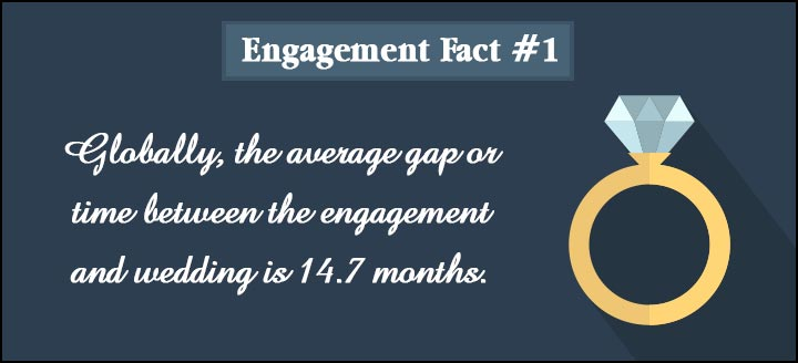 Engagement Quotes - Fact 1
